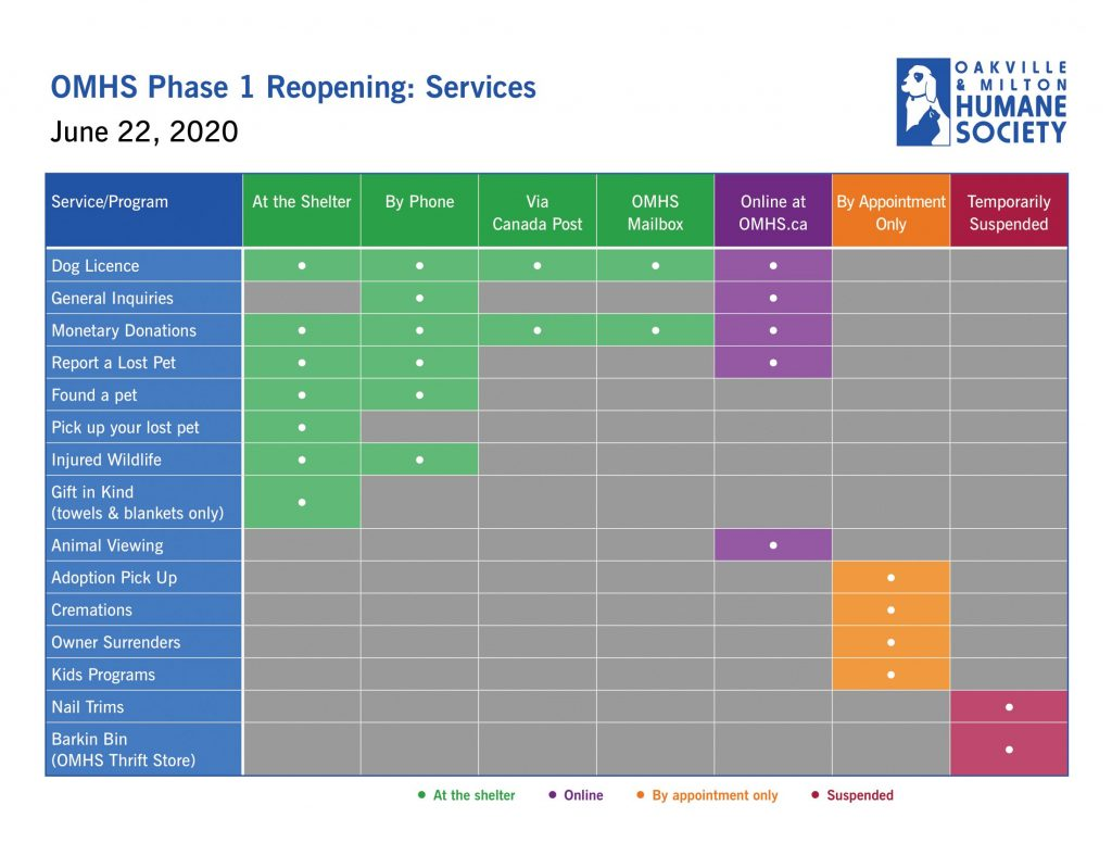 OMHS Reopen Services Chart 1 1024x776 - OMHS Phase 1 Reopening June 22
