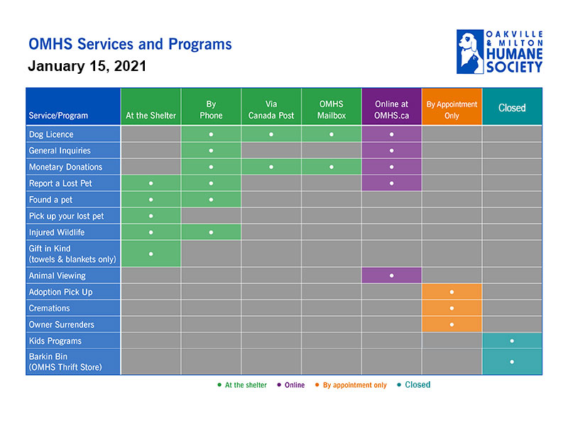 OMHS Reopen Services Chart Jan15 800px - Appointment-Only Access to the Shelter Due to COVID-19